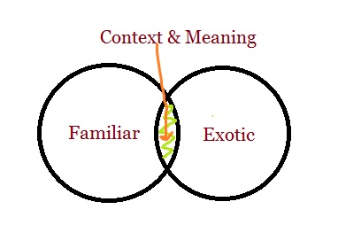 context and meaning diagram   the meaningful travelercontext and meaning diagram